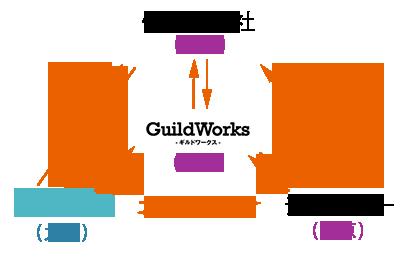 Jobsearchプロジェクト構成